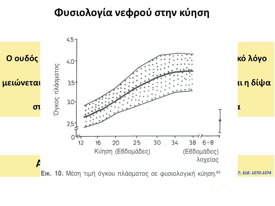 Φυσιολογία νεφρού στην κύηση Ύδωρ-Νάτριο: Κατακράτηση και των δύο (ALD, Ρενίνη, AG-II) Nolten & Ehrlich, Kindey Int 1980; 18: 162-172 Ο ουδός διέγερσης της δίψας και έκκρισης ADH από ωσμωτικό λόγο μειώνεται στην κύηση (δηλαδή εκκρίνεται ADH και διεγείρεται η δίψα στην έγκυο σε χαμηλότερη ΩΠ) και την υπονατριαιμία Αντιμετωπίζεται με DDAVP και όχι με ADH Durr et al, NEJM 1987; 316: 1070-1074