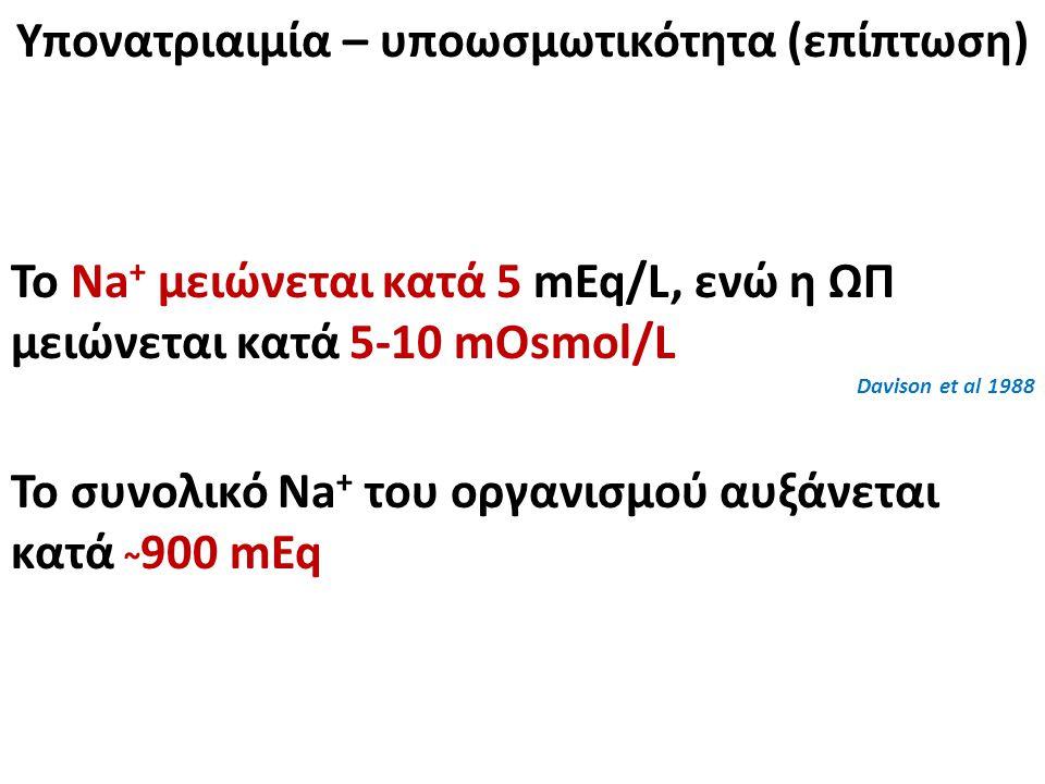 Υπονατριαιμία – υποωσμωτικότητα (επίπτωση) Το Na + μειώνεται κατά 5 mEq/L, ενώ η ΩΠ μειώνεται κατά 5-10 mOsmol/L Davison et al 1988 Το συνολικό Na + του οργανισμού αυξάνεται κατά ~ 900 mEq