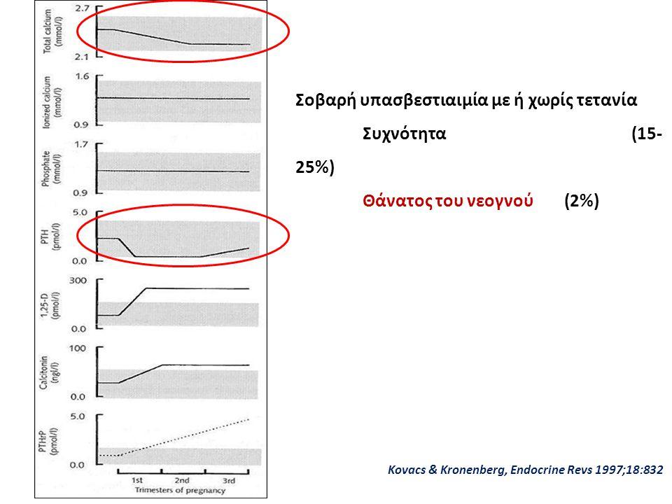 Kovacs & Kronenberg, Endocrine Revs 1997;18:832 Σοβαρή υπασβεστιαιμία με ή χωρίς τετανία Συχνότητα(15- 25%) Θάνατος του νεογνού(2%)