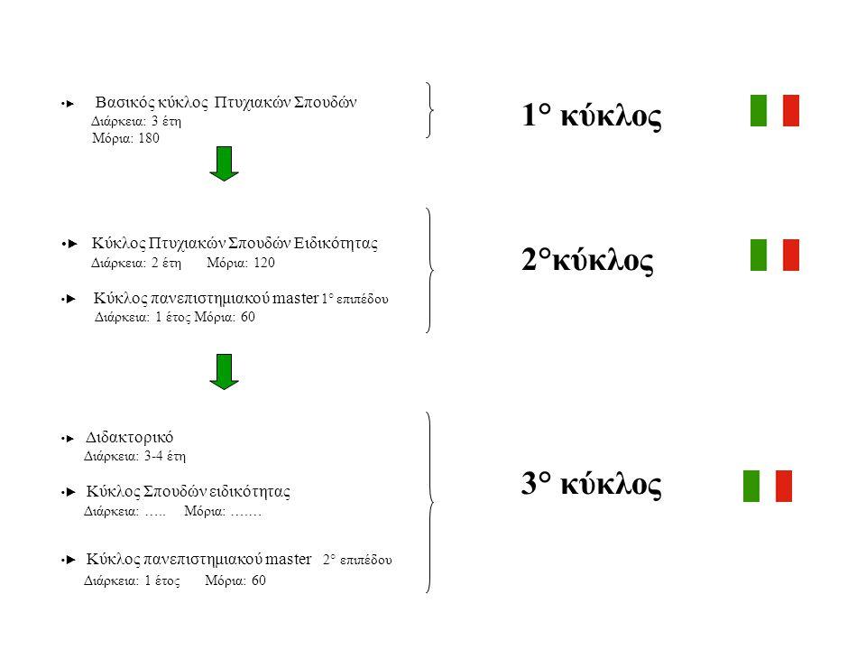 1° κύκλος Βασικός κύκλος Πτυχιακών Σπουδών Διάρκεια: 3 έτη Μόρια: 180