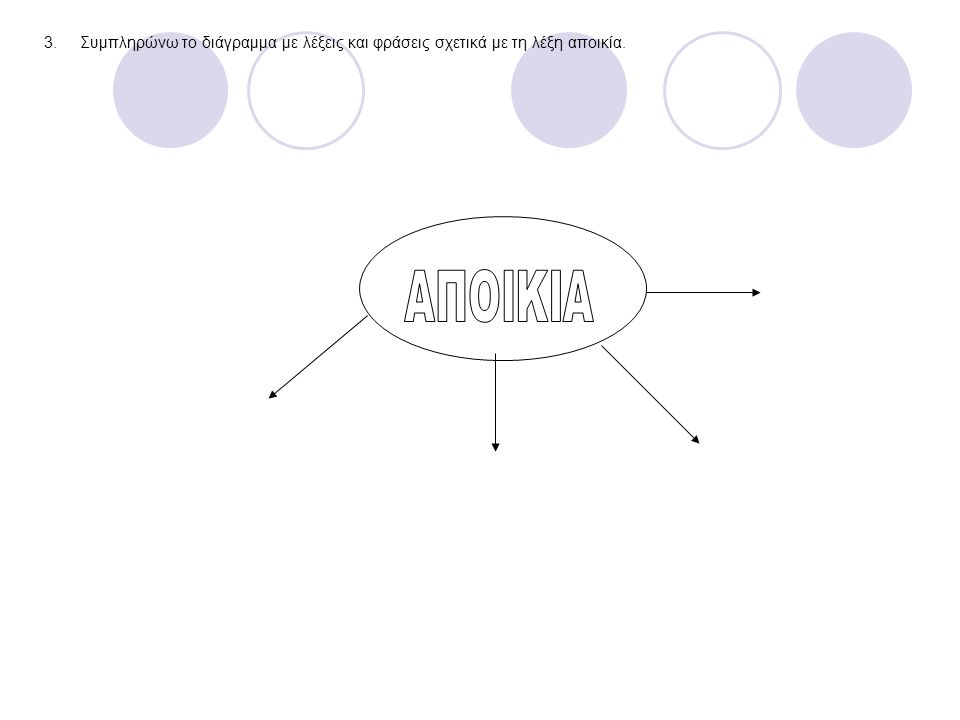 3.Συμπληρώνω το διάγραμμα με λέξεις και φράσεις σχετικά με τη λέξη αποικία.