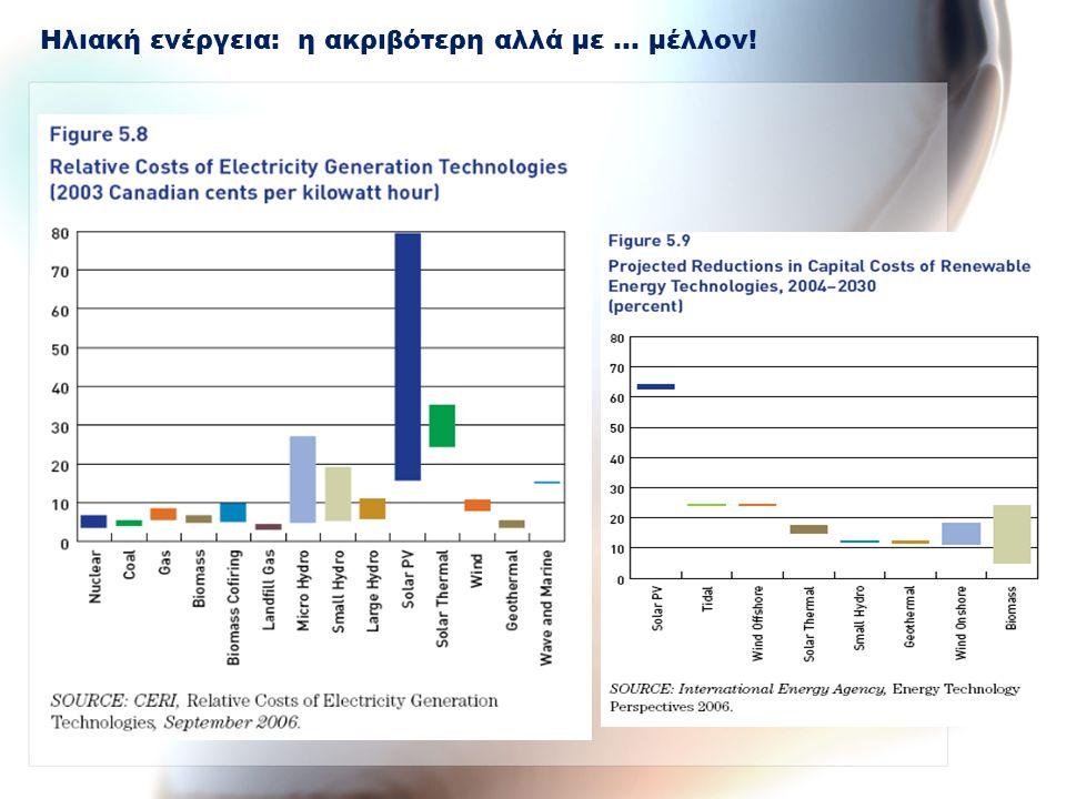 Ηλιακή ενέργεια: η ακριβότερη αλλά με … μέλλον!