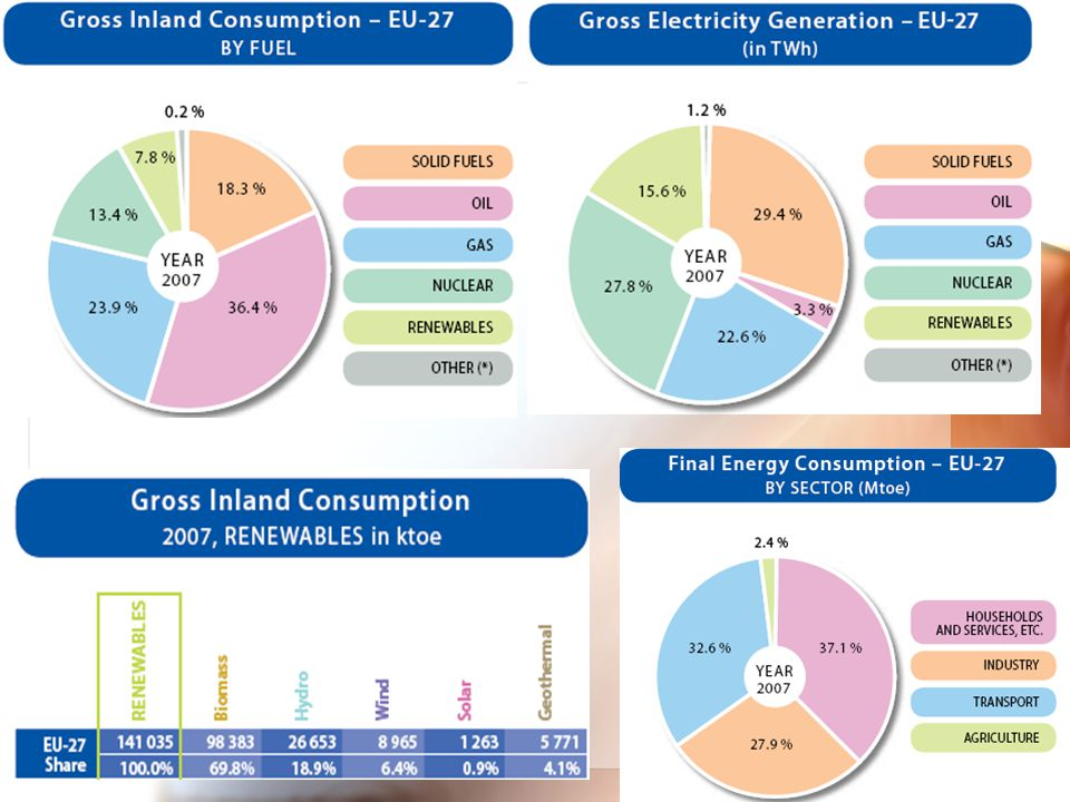 Watts & Lumens Δεν πρέπει να μας ενδιαφέρει μόνον πόση ενέργεια καταναλώνει η λάμπα (watts) αλλά και πόσο φώς δίνει (lumens) Άρα, η σύγκριση λαμπών πρέπει να γίνεται για ιδιο χρόνο λειτουργίας και ίδια ποσότητα φωτός (lumens) και όχι ενέργειας (watt)!