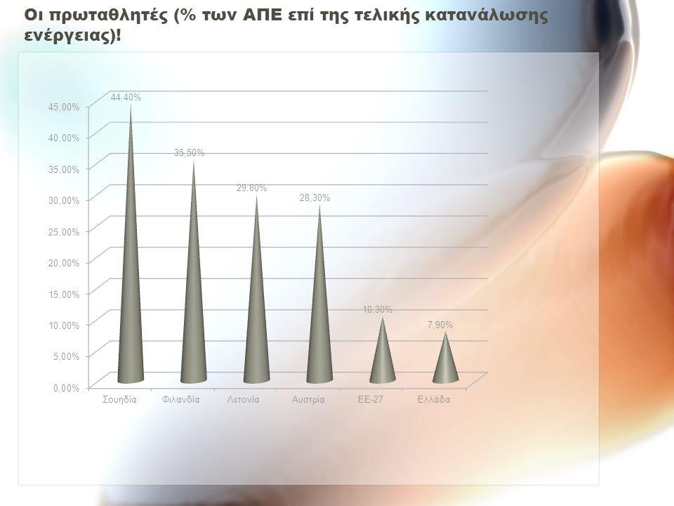 Οι πρωταθλητές (% των ΑΠΕ επί της τελικής κατανάλωσης ενέργειας)!