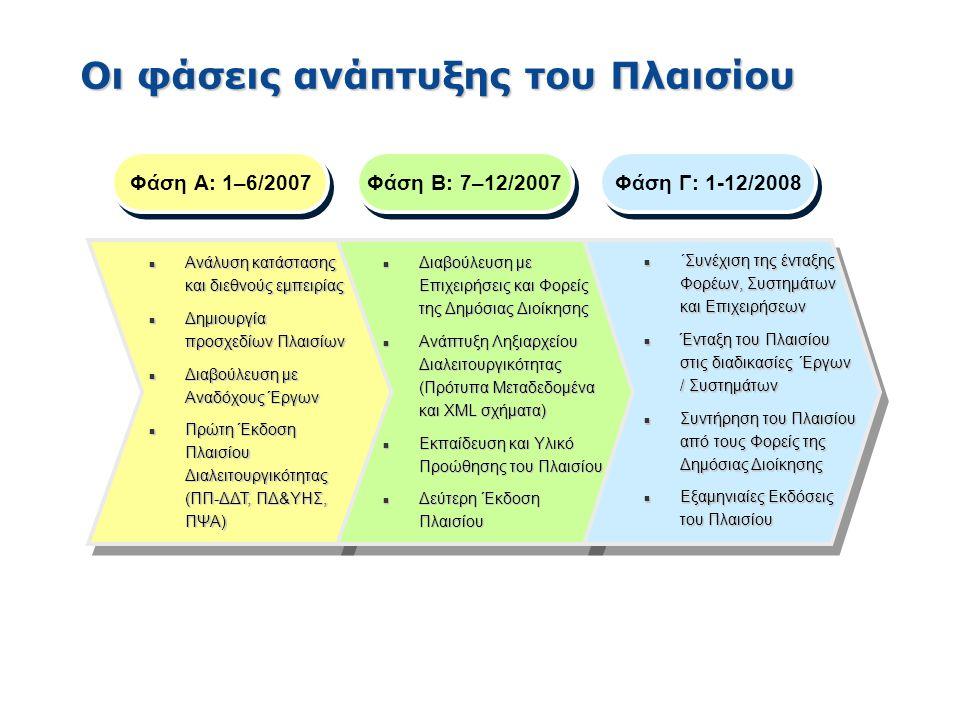 Οι φάσεις ανάπτυξης του Πλαισίου Φάση Α: 1–6/2007 n Ανάλυση κατάστασης και διεθνούς εμπειρίας n Δημιουργία προσχεδίων Πλαισίων n Διαβούλευση με Αναδόχ