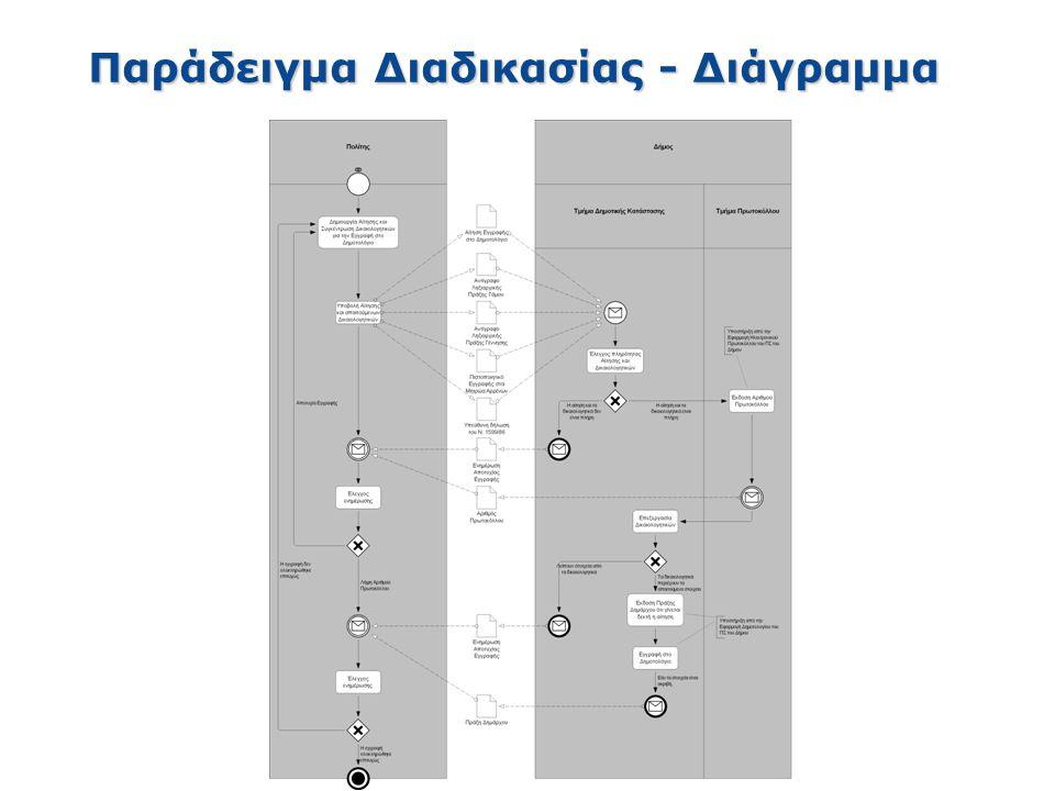 Παράδειγμα Διαδικασίας - Διάγραμμα