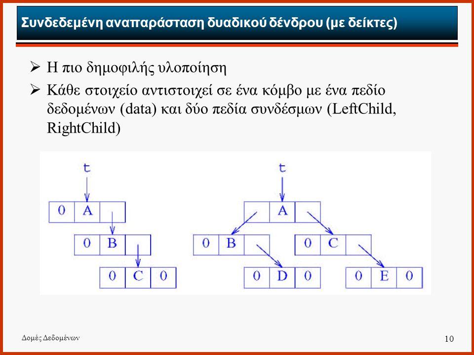 Δομές Δεδομένων 10 Συνδεδεμένη αναπαράσταση δυαδικού δένδρου (με δείκτες)  Η πιο δημοφιλής υλοποίηση  Κάθε στοιχείο αντιστοιχεί σε ένα κόμβο με ένα πεδίο δεδομένων (data) και δύο πεδία συνδέσμων (LeftChild, RightChild)