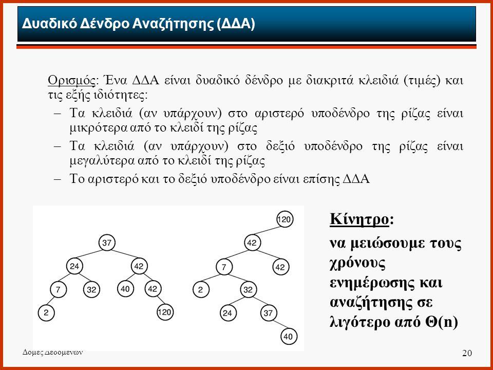 Δομές Δεδομένων 20 Δυαδικό Δένδρο Αναζήτησης (ΔΔΑ) Ορισμός: Ένα ΔΔΑ είναι δυαδικό δένδρο με διακριτά κλειδιά (τιμές) και τις εξής ιδιότητες: –Τα κλειδιά (αν υπάρχουν) στο αριστερό υποδένδρο της ρίζας είναι μικρότερα από το κλειδί της ρίζας –Τα κλειδιά (αν υπάρχουν) στο δεξιό υποδένδρο της ρίζας είναι μεγαλύτερα από το κλειδί της ρίζας –Το αριστερό και το δεξιό υποδένδρο είναι επίσης ΔΔΑ Κίνητρο: να μειώσουμε τους χρόνους ενημέρωσης και αναζήτησης σε λιγότερο από Θ(n)