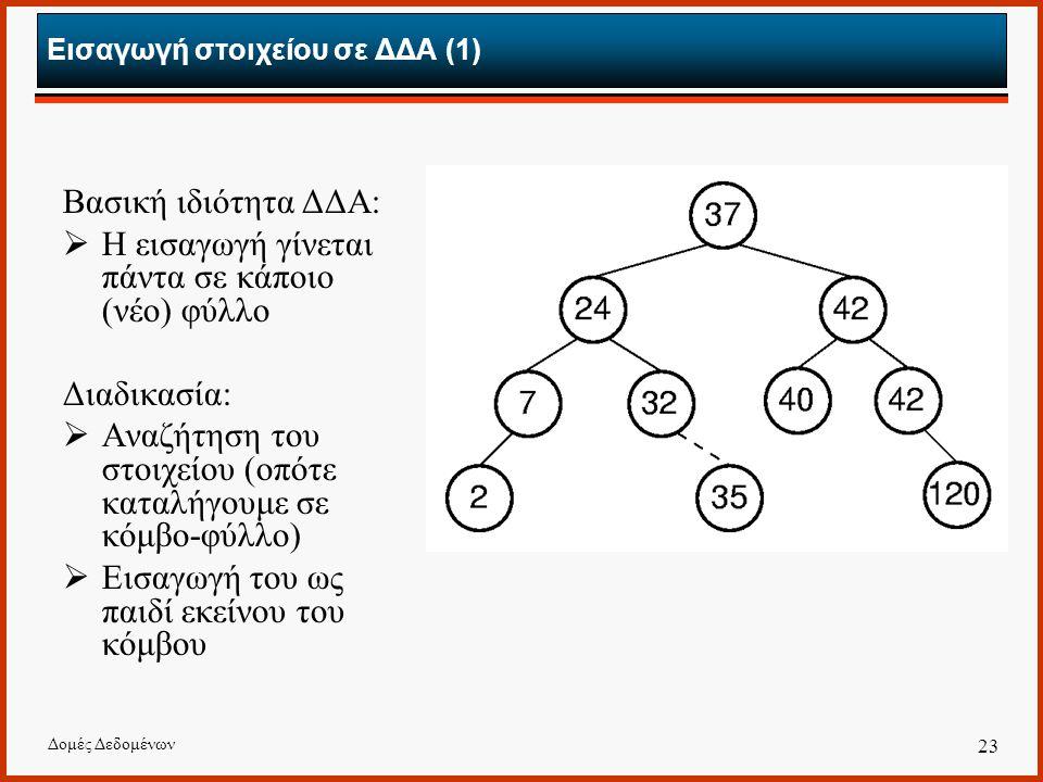 Δομές Δεδομένων 23 Εισαγωγή στοιχείου σε ΔΔΑ (1) Βασική ιδιότητα ΔΔΑ:  Η εισαγωγή γίνεται πάντα σε κάποιο (νέο) φύλλο Διαδικασία:  Αναζήτηση του στοιχείου (οπότε καταλήγουμε σε κόμβο-φύλλο)  Εισαγωγή του ως παιδί εκείνου του κόμβου