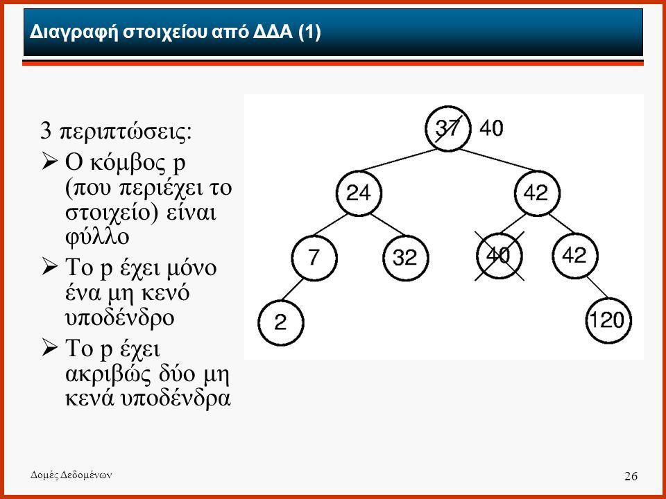 Δομές Δεδομένων 26 Διαγραφή στοιχείου από ΔΔΑ (1) 3 περιπτώσεις:  Ο κόμβος p (που περιέχει το στοιχείο) είναι φύλλο  Το p έχει μόνο ένα μη κενό υποδένδρο  Το p έχει ακριβώς δύο μη κενά υποδένδρα
