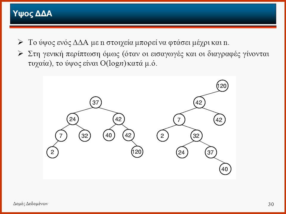 Δομές Δεδομένων 30 Υψος ΔΔΑ  Το ύψος ενός ΔΔΑ με n στοιχεία μπορεί να φτάσει μέχρι και n.