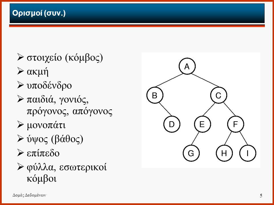 Δομές Δεδομένων 5 Ορισμοί (συν.)  στοιχείο (κόμβος)  ακμή  υποδένδρο  παιδιά, γονιός, πρόγονος, απόγονος  μονοπάτι  ύψος (βάθος)  επίπεδο  φύλλα, εσωτερικοί κόμβοι
