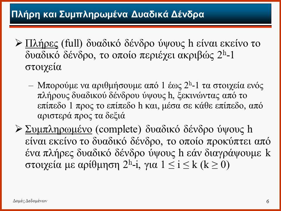 Δομές Δεδομένων 6 Πλήρη και Συμπληρωμένα Δυαδικά Δένδρα  Πλήρες (full) δυαδικό δένδρο ύψους h είναι εκείνο το δυαδικό δένδρο, το οποίο περιέχει ακριβώς 2 h -1 στοιχεία –Μπορούμε να αριθμήσουμε από 1 έως 2 h -1 τα στοιχεία ενός πλήρους δυαδικού δένδρου ύψους h, ξεκινώντας από το επίπεδο 1 προς το επίπεδο h και, μέσα σε κάθε επίπεδο, από αριστερά προς τα δεξιά  Συμπληρωμένο (complete) δυαδικό δένδρο ύψους h είναι εκείνο το δυαδικό δένδρο, το οποίο προκύπτει από ένα πλήρες δυαδικό δένδρο ύψους h εάν διαγράψουμε k στοιχεία με αρίθμηση 2 h -i, για 1 ≤ i ≤ k (k ≥ 0)