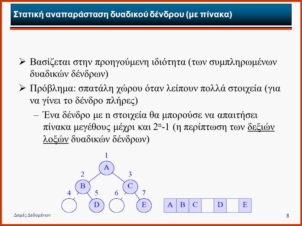 Δομές Δεδομένων 8 Στατική αναπαράσταση δυαδικού δένδρου (με πίνακα)  Βασίζεται στην προηγούμενη ιδιότητα (των συμπληρωμένων δυαδικών δένδρων)  Πρόβλημα: σπατάλη χώρου όταν λείπουν πολλά στοιχεία (για να γίνει το δένδρο πλήρες) –Ένα δένδρο με n στοιχεία θα μπορούσε να απαιτήσει πίνακα μεγέθους μέχρι και 2 n -1 (η περίπτωση των δεξιών λοξών δυαδικών δένδρων)