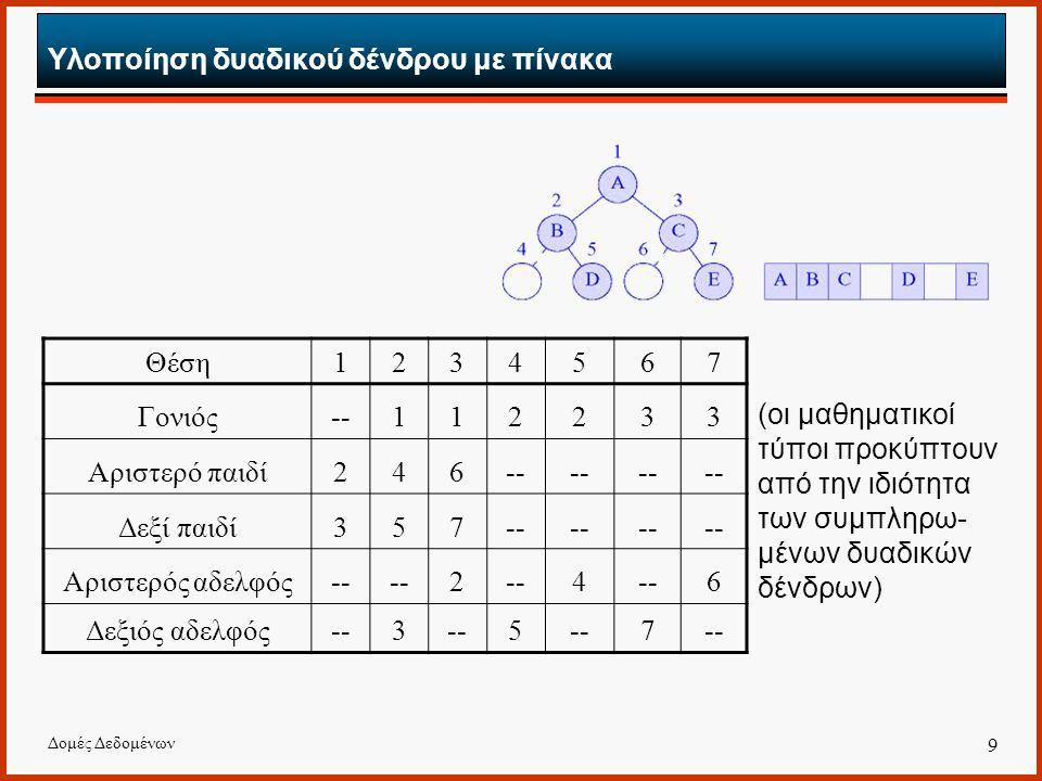 Δομές Δεδομένων 9 Υλοποίηση δυαδικού δένδρου με πίνακα (οι μαθηματικοί τύποι προκύπτουν από την ιδιότητα των συμπληρω- μένων δυαδικών δένδρων) Θέση1234567 Γονιός--112233 Αριστερό παιδί246-- Δεξί παιδί357-- Αριστερός αδελφός-- 2 4 6 Δεξιός αδελφός--3 5 7