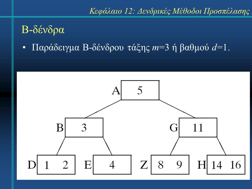 Κεφάλαιο 12: Δενδρικές Μέθοδοι Προσπέλασης Β-δένδρα Παράδειγμα Β-δένδρου τάξης m=3 ή βαθμού d=1.