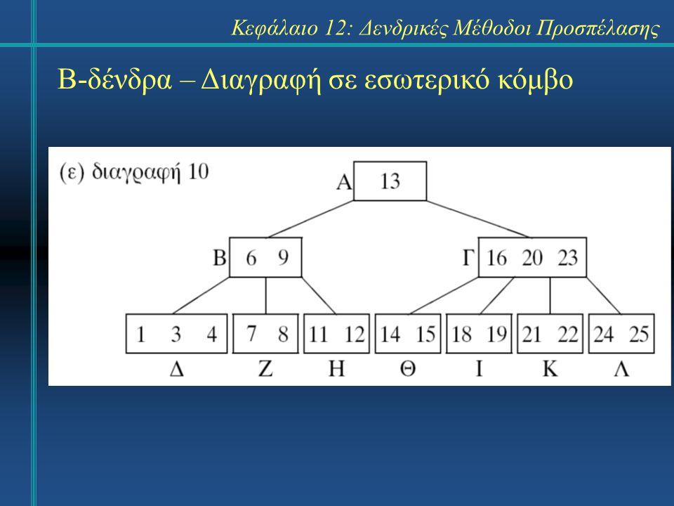 Κεφάλαιο 12: Δενδρικές Μέθοδοι Προσπέλασης Β-δένδρα – Διαγραφή σε εσωτερικό κόμβο