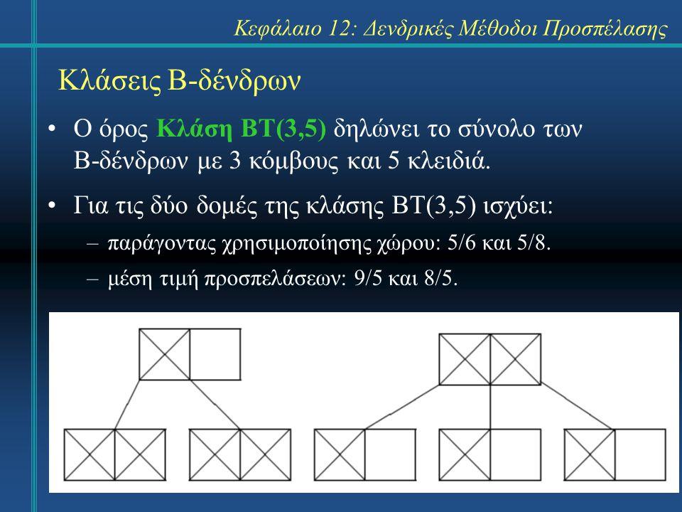 Κεφάλαιο 12: Δενδρικές Μέθοδοι Προσπέλασης Κλάσεις Β-δένδρων Ο όρος Κλάση ΒΤ(3,5) δηλώνει το σύνολο των Β-δένδρων με 3 κόμβους και 5 κλειδιά.