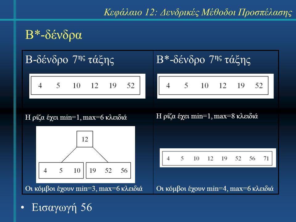 Κεφάλαιο 12: Δενδρικές Μέθοδοι Προσπέλασης Β*-δένδρα Β-δένδρο 7 ης τάξης Η ρίζα έχει min=1, max=6 κλειδιά Β*-δένδρο 7 ης τάξης Η ρίζα έχει min=1, max=8 κλειδιά Οι κόμβοι έχουν min=3, max=6 κλειδιάΟι κόμβοι έχουν min=4, max=6 κλειδιά Εισαγωγή 56