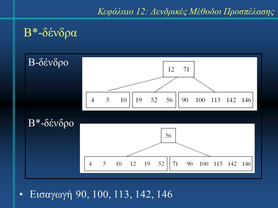 Κεφάλαιο 12: Δενδρικές Μέθοδοι Προσπέλασης Β*-δένδρα Β-δένδρο Β*-δένδρο Εισαγωγή 90, 100, 113, 142, 146