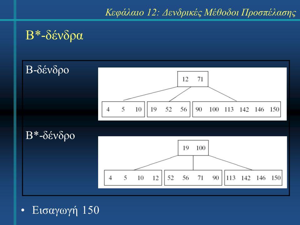 Κεφάλαιο 12: Δενδρικές Μέθοδοι Προσπέλασης Β*-δένδρα Β-δένδρο Β*-δένδρο Εισαγωγή 150