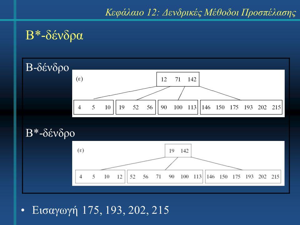 Κεφάλαιο 12: Δενδρικές Μέθοδοι Προσπέλασης Β*-δένδρα Β-δένδρο Β*-δένδρο Εισαγωγή 175, 193, 202, 215