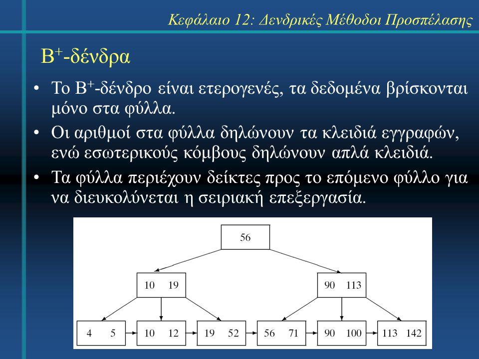 Κεφάλαιο 12: Δενδρικές Μέθοδοι Προσπέλασης Β + -δένδρα Το Β + -δένδρο είναι ετερογενές, τα δεδομένα βρίσκονται μόνο στα φύλλα.