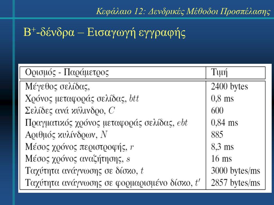 Κεφάλαιο 12: Δενδρικές Μέθοδοι Προσπέλασης Β + -δένδρα – Εισαγωγή εγγραφής