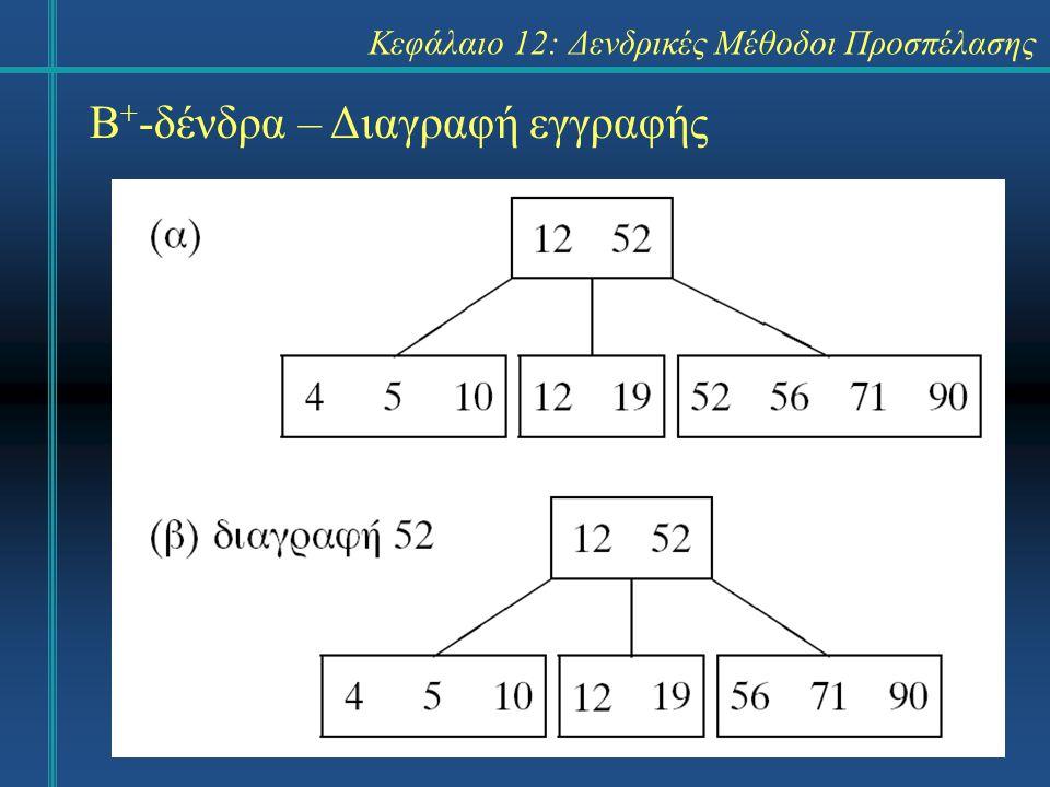 Κεφάλαιο 12: Δενδρικές Μέθοδοι Προσπέλασης Β + -δένδρα – Διαγραφή εγγραφής
