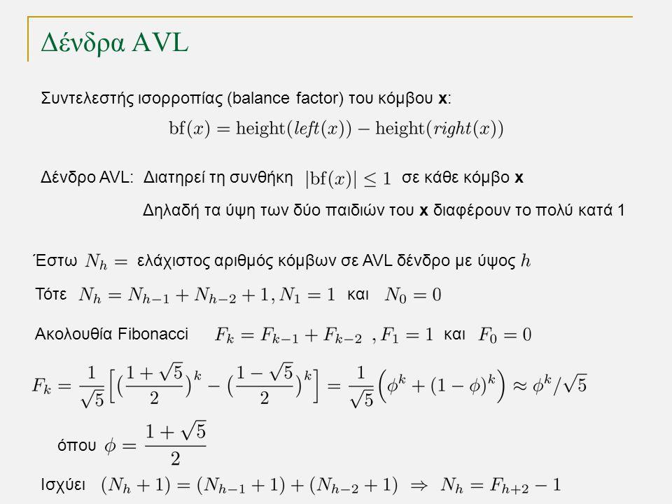 Δένδρα AVL Δένδρο AVL: Διατηρεί τη συνθήκη σε κάθε κόμβο x Δηλαδή τα ύψη των δύο παιδιών του x διαφέρουν το πολύ κατά 1 Συντελεστής ισορροπίας (balance factor) του κόμβου x: Έστω ελάχιστος αριθμός κόμβων σε AVL δένδρο με ύψος Τότεκαι Ακολουθία Fibonacciκαι όπου Ισχύει
