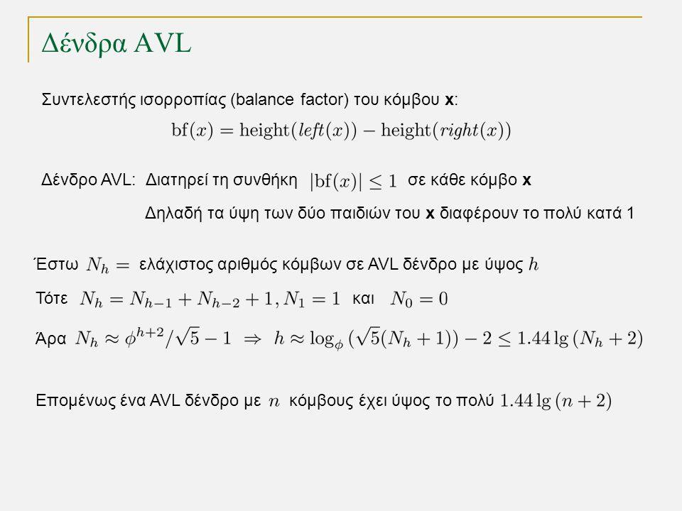 Δένδρα AVL Δένδρο AVL: Διατηρεί τη συνθήκη σε κάθε κόμβο x Δηλαδή τα ύψη των δύο παιδιών του x διαφέρουν το πολύ κατά 1 Συντελεστής ισορροπίας (balance factor) του κόμβου x: Έστω ελάχιστος αριθμός κόμβων σε AVL δένδρο με ύψος Τότεκαι Άρα Επομένως ένα AVL δένδρο με κόμβους έχει ύψος το πολύ