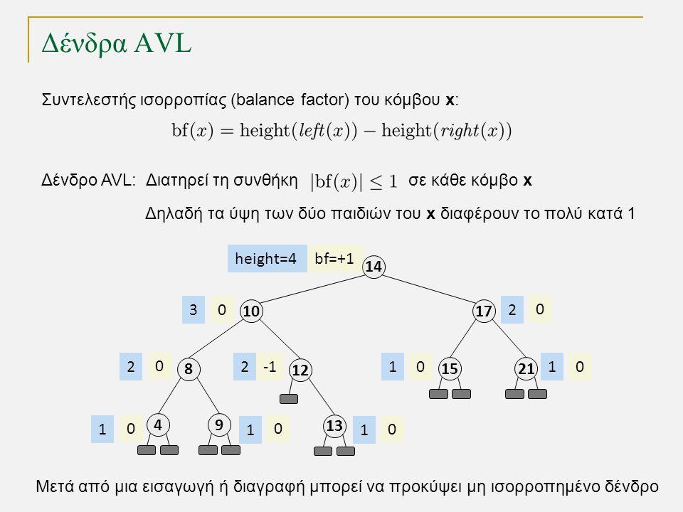 Δένδρα AVL 10 8 49 17 14 13 2115 12 Δένδρο AVL: Διατηρεί τη συνθήκη σε κάθε κόμβο x Δηλαδή τα ύψη των δύο παιδιών του x διαφέρουν το πολύ κατά 1 bf=+1 0 0 00 0 0 00 height=4 3 2 1 1 2 1 11 2 Συντελεστής ισορροπίας (balance factor) του κόμβου x: Μετά από μια εισαγωγή ή διαγραφή μπορεί να προκύψει μη ισορροπημένο δένδρο
