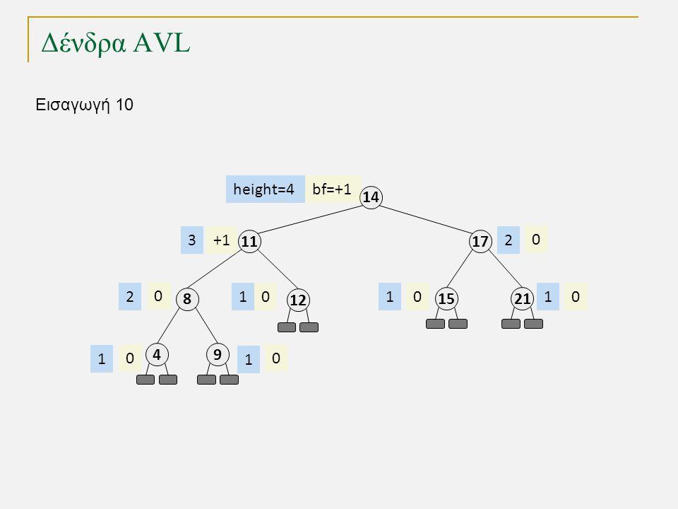 Δένδρα AVL 11 8 49 17 14 2115 12 bf=+1 +1 0 000 0 00 height=4 3 2 1 1 111 2 Εισαγωγή 10