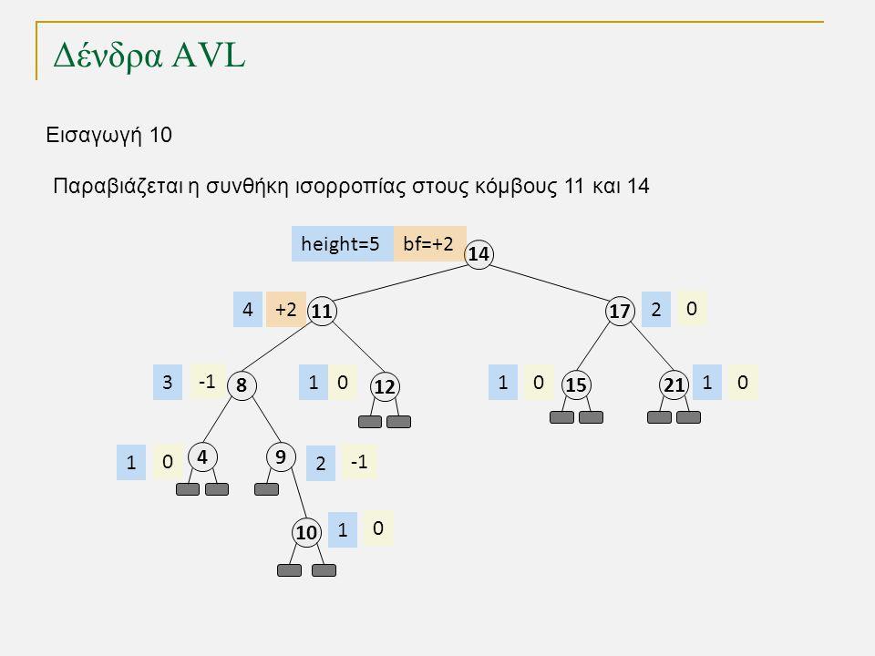 Δένδρα AVL 11 8 49 17 14 2115 12 bf=+2 +2 000 0 0 height=5 4 3 1 2 111 2 Εισαγωγή 10 10 0 1 Παραβιάζεται η συνθήκη ισορροπίας στους κόμβους 11 και 14