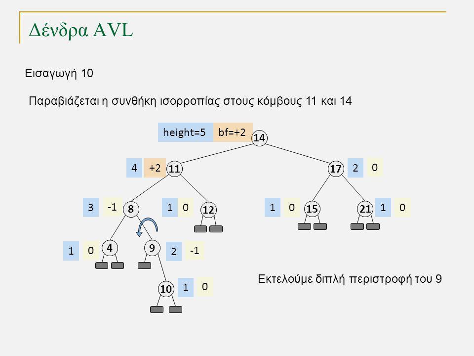 Δένδρα AVL 11 8 49 17 14 2115 12 000 0 0 height=5 4 3 1 2 111 2 Εισαγωγή 10 10 0 1 Παραβιάζεται η συνθήκη ισορροπίας στους κόμβους 11 και 14 Εκτελούμε διπλή περιστροφή του 9 bf=+2 +2