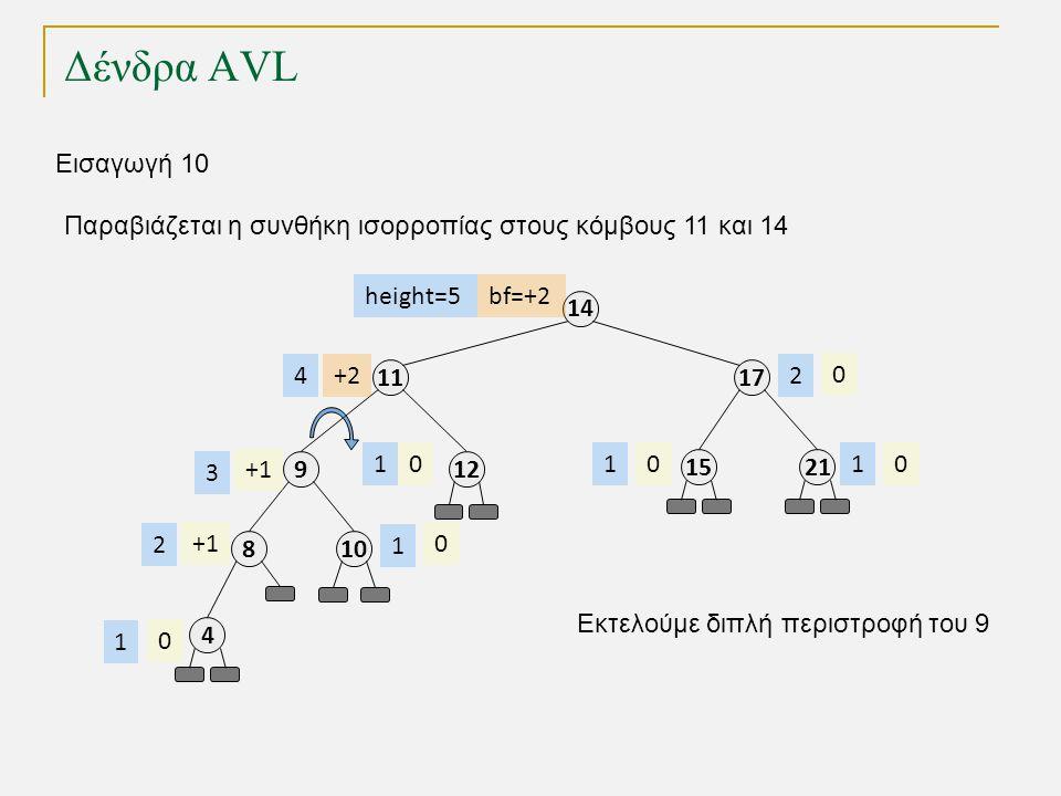 Δένδρα AVL 11 8 4 9 17 14 2115 12 +1 000 0 0 height=5 4 2 1 3 111 2 Εισαγωγή 10 10 0 1 Παραβιάζεται η συνθήκη ισορροπίας στους κόμβους 11 και 14 Εκτελούμε διπλή περιστροφή του 9 bf=+2 +2