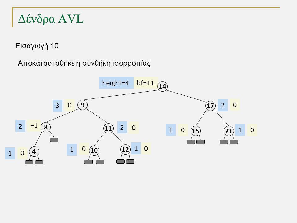 Δένδρα AVL 11 8 4 9 17 14 2115 12 bf=+1 0 +1 0 00 0 0 0 height=4 2 2 1 3 1 11 2 Εισαγωγή 10 10 0 1 Αποκαταστάθηκε η συνθήκη ισορροπίας