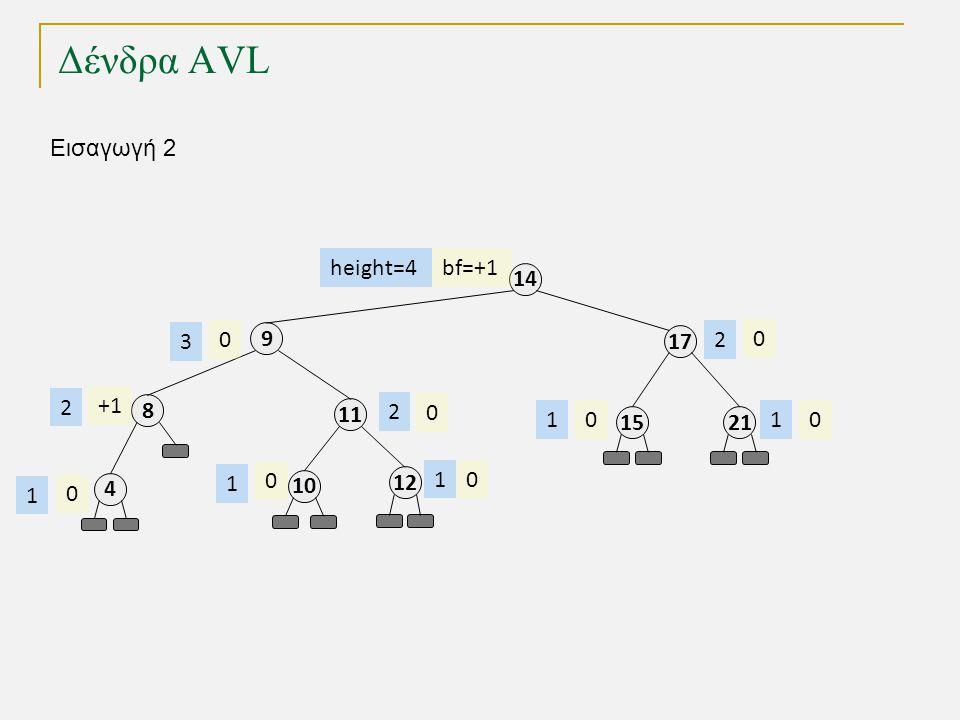 Δένδρα AVL 11 8 4 9 17 14 2115 12 0 0 00 0 0 0 height=4 2 2 1 3 1 11 2 Εισαγωγή 2 10 0 1 bf=+1 +1