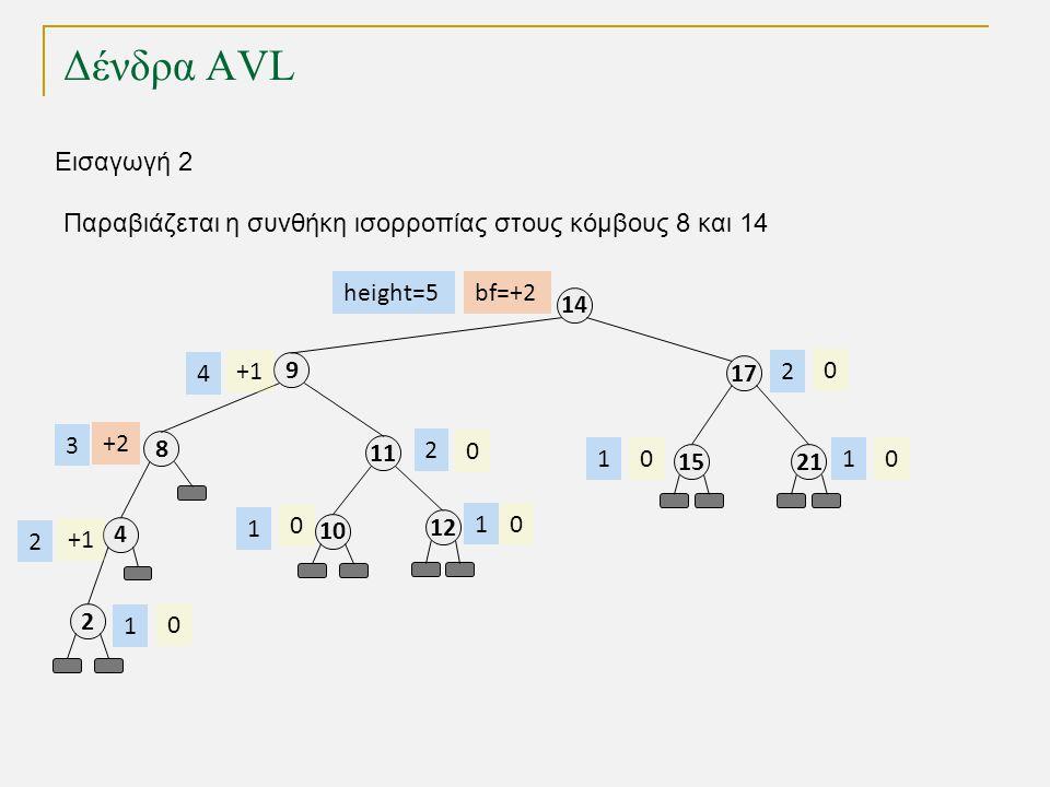 Δένδρα AVL 11 8 4 9 17 14 2115 12 bf=+2 0 +2 0 00 0 +1 height=5 2 3 2 1 11 2 Εισαγωγή 2 10 0 1 2 Παραβιάζεται η συνθήκη ισορροπίας στους κόμβους 8 και 14 0 1 4