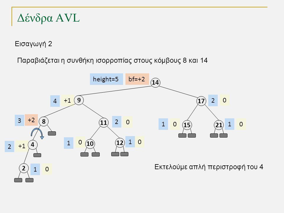 Δένδρα AVL 11 8 4 9 17 14 2115 12 0 0 00 0 2 3 2 4 1 11 2 Εισαγωγή 2 10 0 1 2 Παραβιάζεται η συνθήκη ισορροπίας στους κόμβους 8 και 14 0 1 Εκτελούμε απλή περιστροφή του 4 bf=+2 +2 +1 height=5