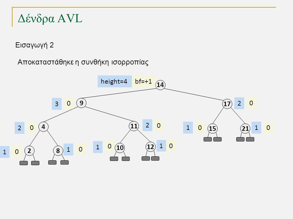 Δένδρα AVL 11 8 4 9 17 14 2115 12 bf=+1 0 0 0 00 0 0 0 height=4 2 1 2 3 1 11 2 Εισαγωγή 2 10 0 1 2 0 1 Αποκαταστάθηκε η συνθήκη ισορροπίας