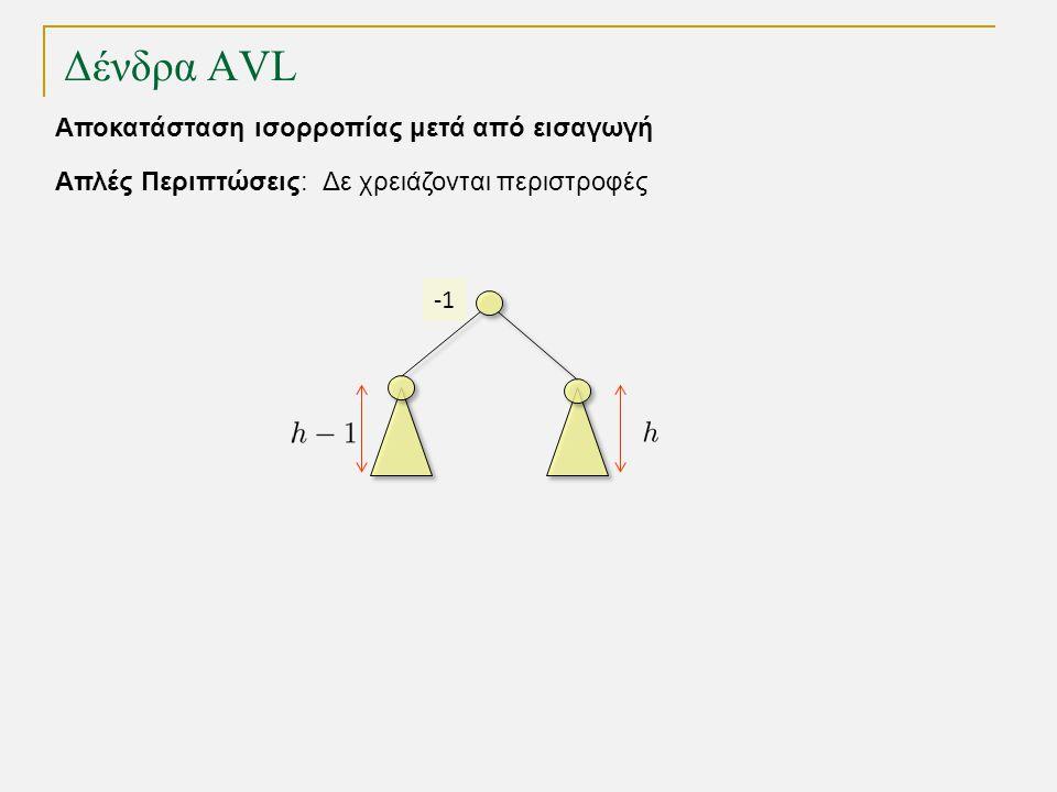 Δένδρα AVL Απλές Περιπτώσεις: Δε χρειάζονται περιστροφές Αποκατάσταση ισορροπίας μετά από εισαγωγή