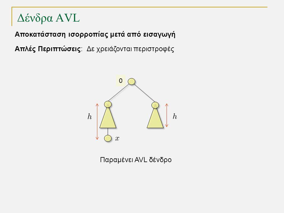 Δένδρα AVL Απλές Περιπτώσεις: Δε χρειάζονται περιστροφές Αποκατάσταση ισορροπίας μετά από εισαγωγή Παραμένει AVL δένδρο 0