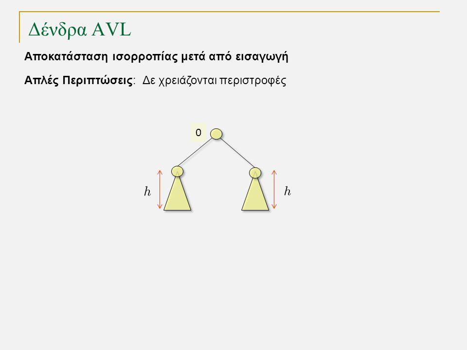 Δένδρα AVL 0 Απλές Περιπτώσεις: Δε χρειάζονται περιστροφές Αποκατάσταση ισορροπίας μετά από εισαγωγή