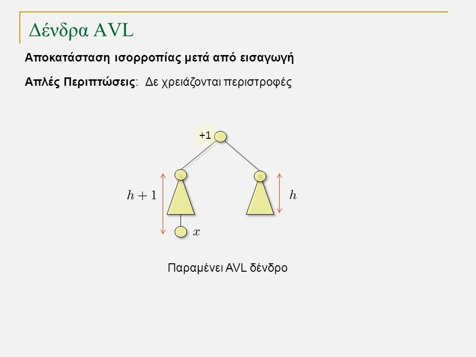 Δένδρα AVL Απλές Περιπτώσεις: Δε χρειάζονται περιστροφές Αποκατάσταση ισορροπίας μετά από εισαγωγή Παραμένει AVL δένδρο +1