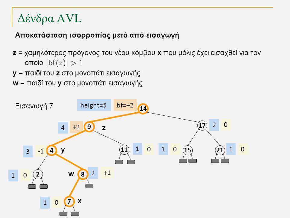 Δένδρα AVL 11 8 4 9 17 14 2115 bf=+2 0 +1 00 0 +2 height=5 1 2 3 4 11 2 Εισαγωγή 7 2 0 1 7 0 1 z y w z = χαμηλότερος πρόγονος του νέου κόμβου x που μόλις έχει εισαχθεί για τον οποίο y = παιδί του z στο μονοπάτι εισαγωγής w = παιδί του y στο μονοπάτι εισαγωγής x Αποκατάσταση ισορροπίας μετά από εισαγωγή