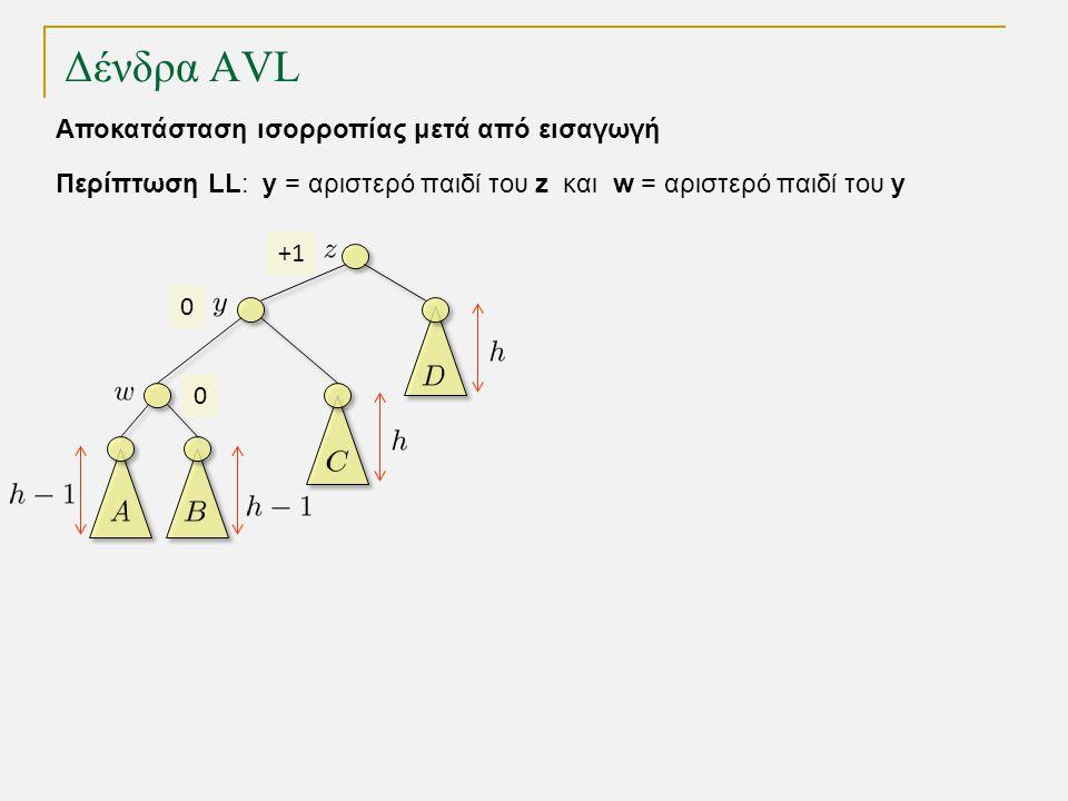 Δένδρα AVL 0 0 +1 Περίπτωση LL: y = αριστερό παιδί του z και w = αριστερό παιδί του y Αποκατάσταση ισορροπίας μετά από εισαγωγή