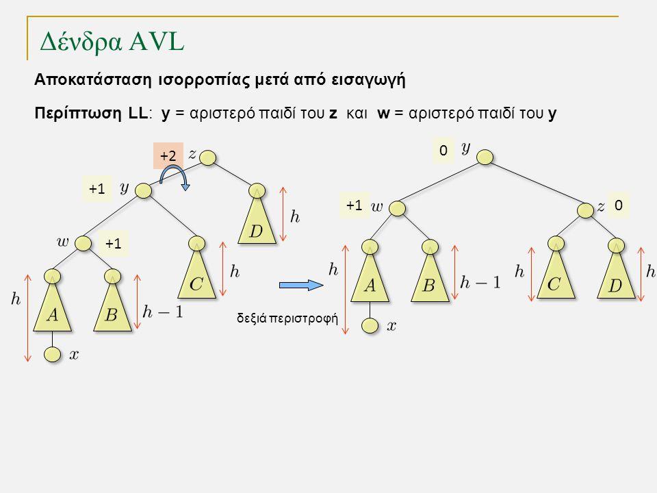 Δένδρα AVL +1 +2 +1 0 δεξιά περιστροφή 0 Περίπτωση LL: y = αριστερό παιδί του z και w = αριστερό παιδί του y Αποκατάσταση ισορροπίας μετά από εισαγωγή