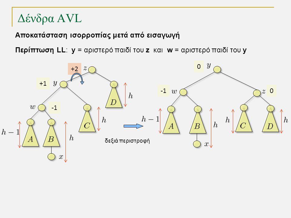 Δένδρα AVL -1 +1 +2 -1 0 δεξιά περιστροφή 0 Περίπτωση LL: y = αριστερό παιδί του z και w = αριστερό παιδί του y Αποκατάσταση ισορροπίας μετά από εισαγωγή