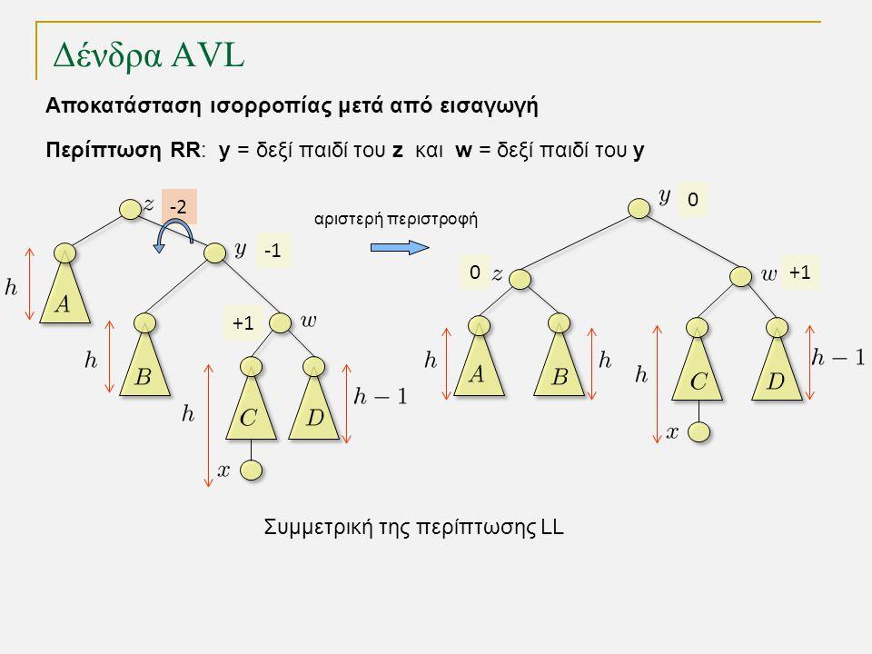 Δένδρα AVL +1+1 -1 -2-2 αριστερή περιστροφή +1+1 0 0 Περίπτωση RR: y = δεξί παιδί του z και w = δεξί παιδί του y Αποκατάσταση ισορροπίας μετά από εισαγωγή Συμμετρική της περίπτωσης LL